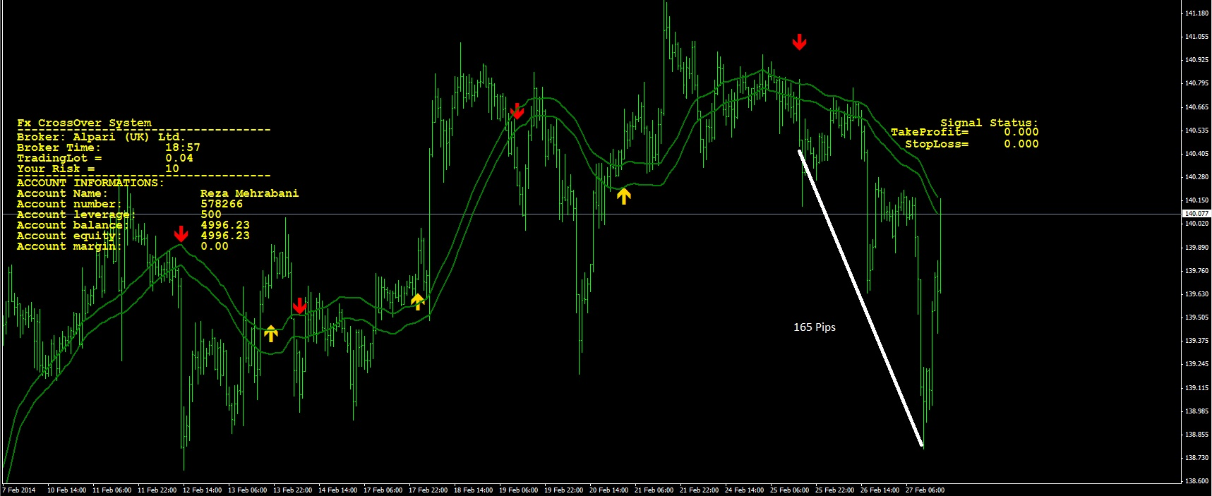 Forex signal success